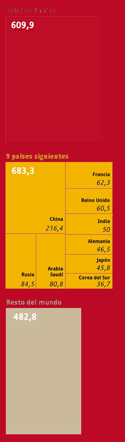 Gasto militar en 2014
