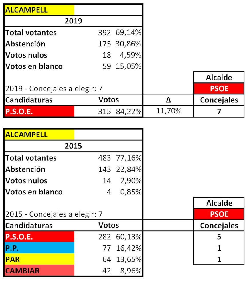 RESULTADOS ELECTORALES MUNICIPALES ALCAMPELL 2015 2019 ok