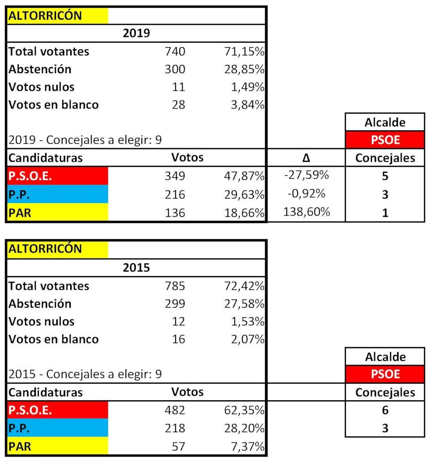 RESULTADOS ELECTORALES MUNICIPALES ALTORRICON 2015 2019 ok