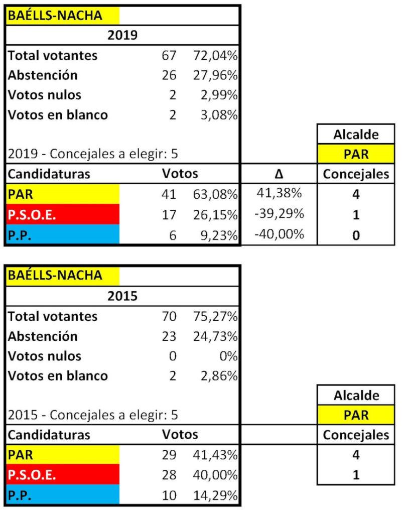 RESULTADOS ELECTORALES MUNICIPALES BAELLS 2015 2019 ok
