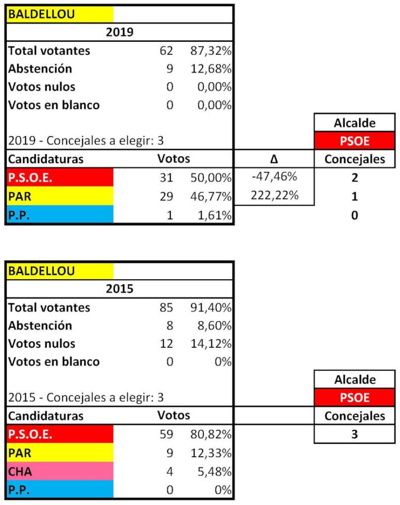 RESULTADOS ELECTORALES MUNICIPALES BALDELLOU 2015 2019 ok