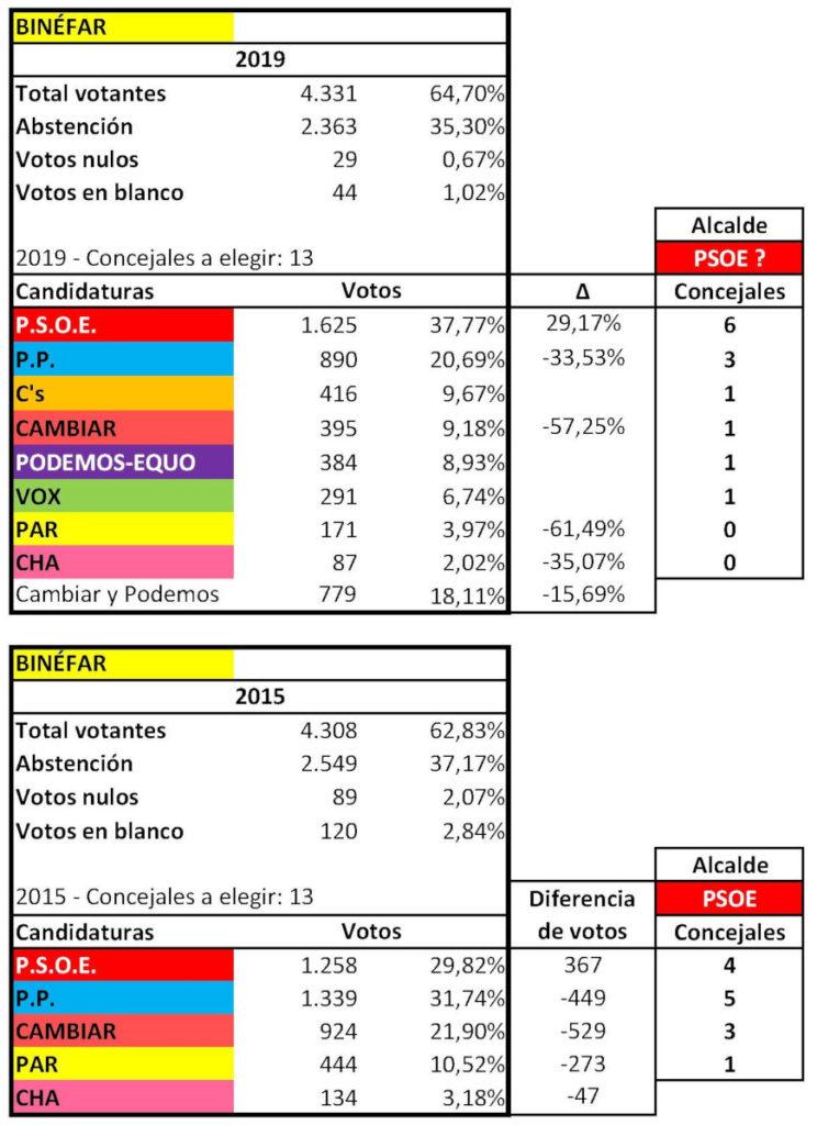 RESULTADOS ELECTORALES MUNICIPALES BINEFAR 2015 2019 ok