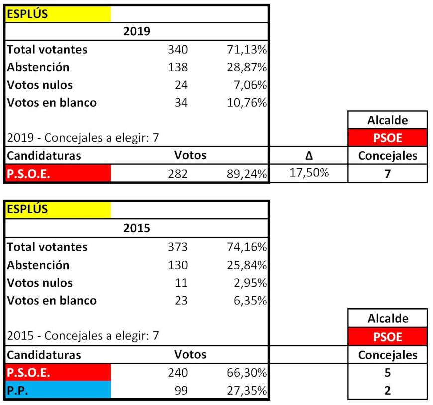 RESULTADOS ELECTORALES MUNICIPALES ESPLUS 2015 2019 ok