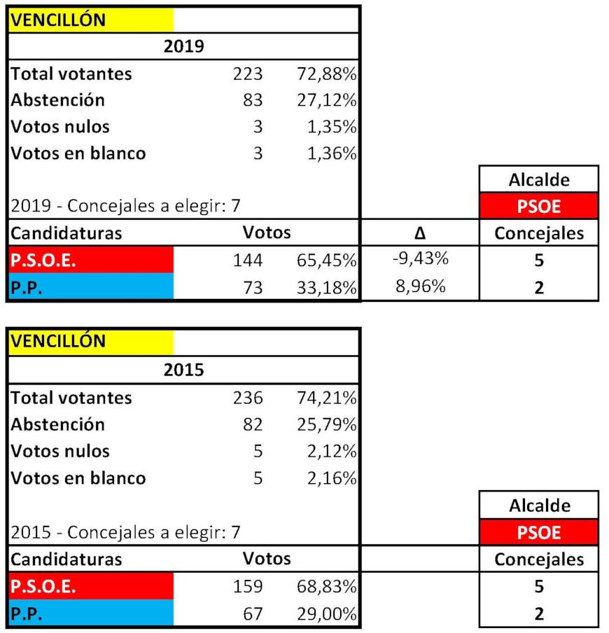 RESULTADOS ELECTORALES MUNICIPALES VENCILLON 2015 2019 ok